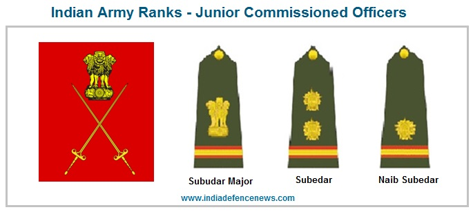 Indian Army Rank