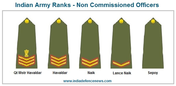 Indian Army Ranks